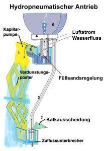 Hydropneumatischer Antrieb - Necono AG
