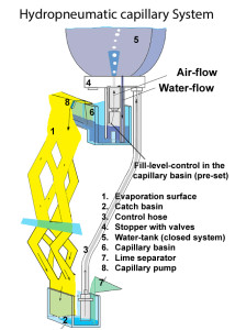 hydro-pneumatic-capillary-system used for regulation of the 3d-humidifier without electricity developed by Necono AG