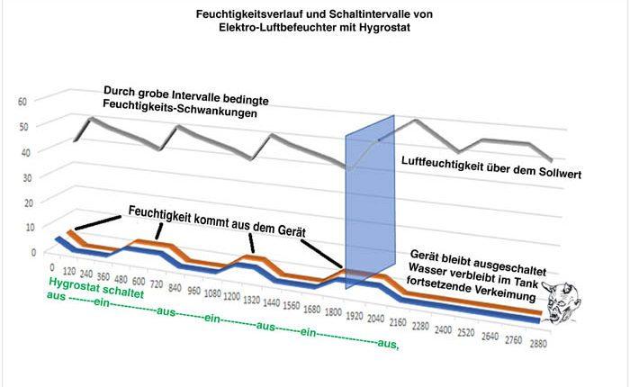 Luftbefeuchter mit Hygrostat, Darstellung dessen Zyklen und deren Auswirkung
