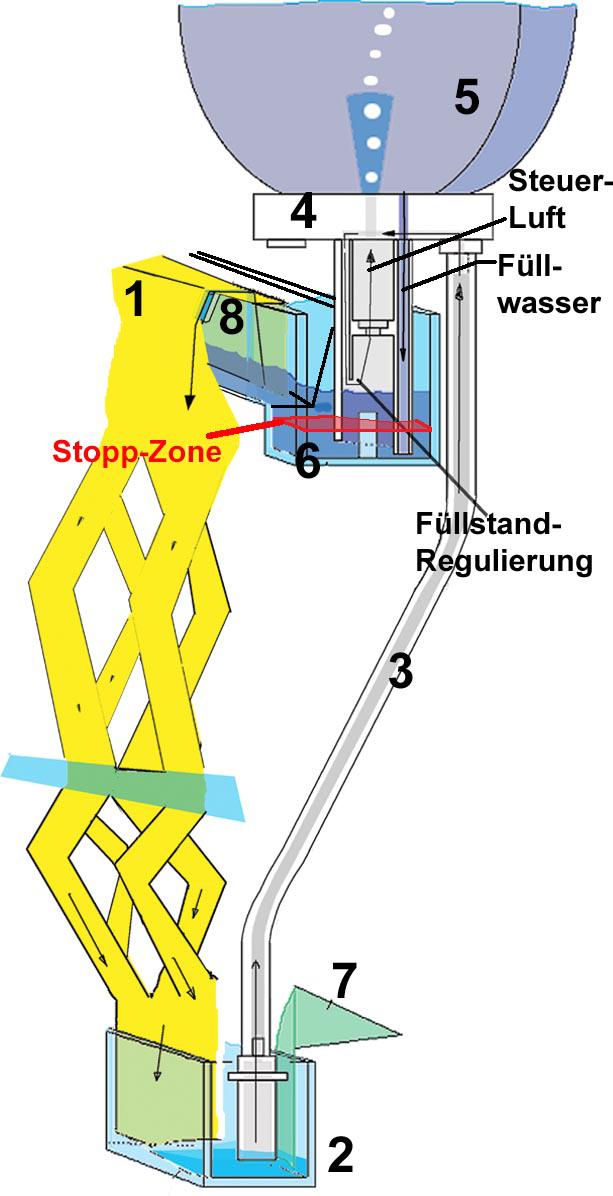Schema der Hydropneumatischen Steuerung inkl. Stopp-Zone